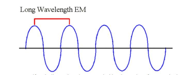 Longwave  Length
