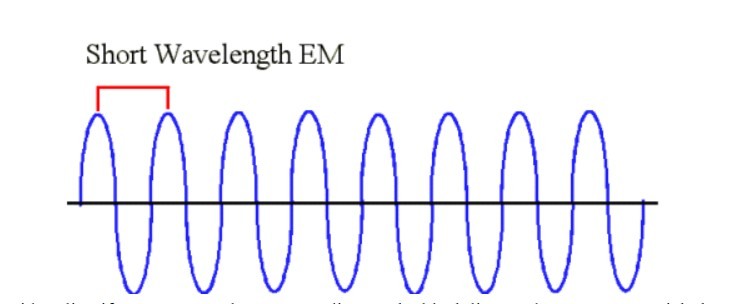 Short wave length